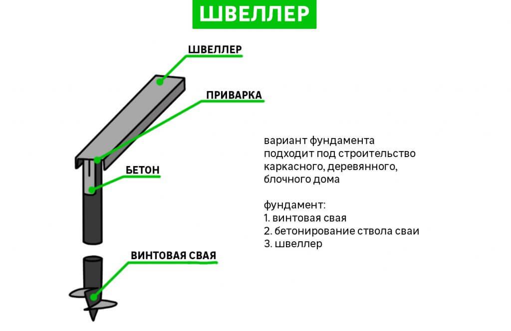 обвязка фундамента швеллером