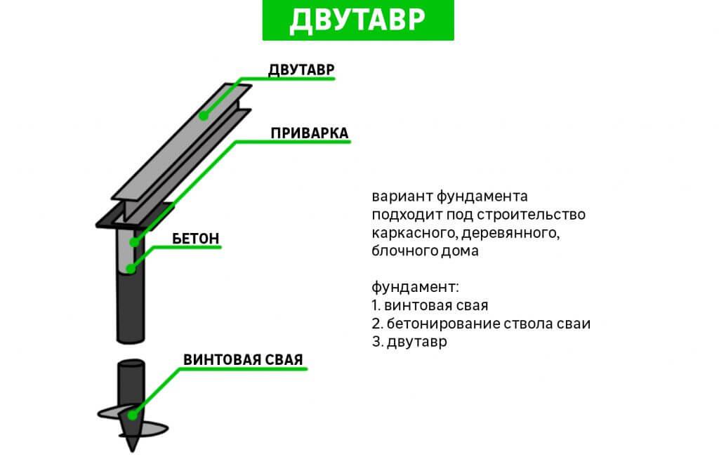 обвязка фундамента двутавром