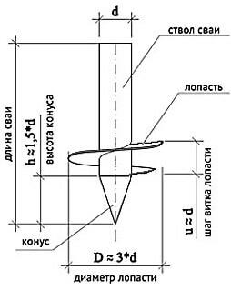 Макет для изготовления сваи